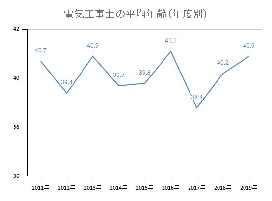 電気工事士の平均年齢(年度別)