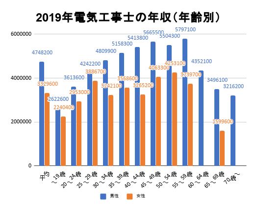 2019年電気工事士の年収(年齢別)