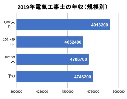 2019年電気工事士の年収(規模別)