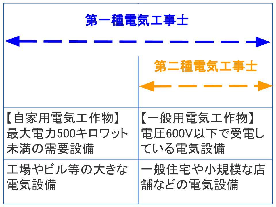 電気工事士第一種と二種の試験内容の難易度
