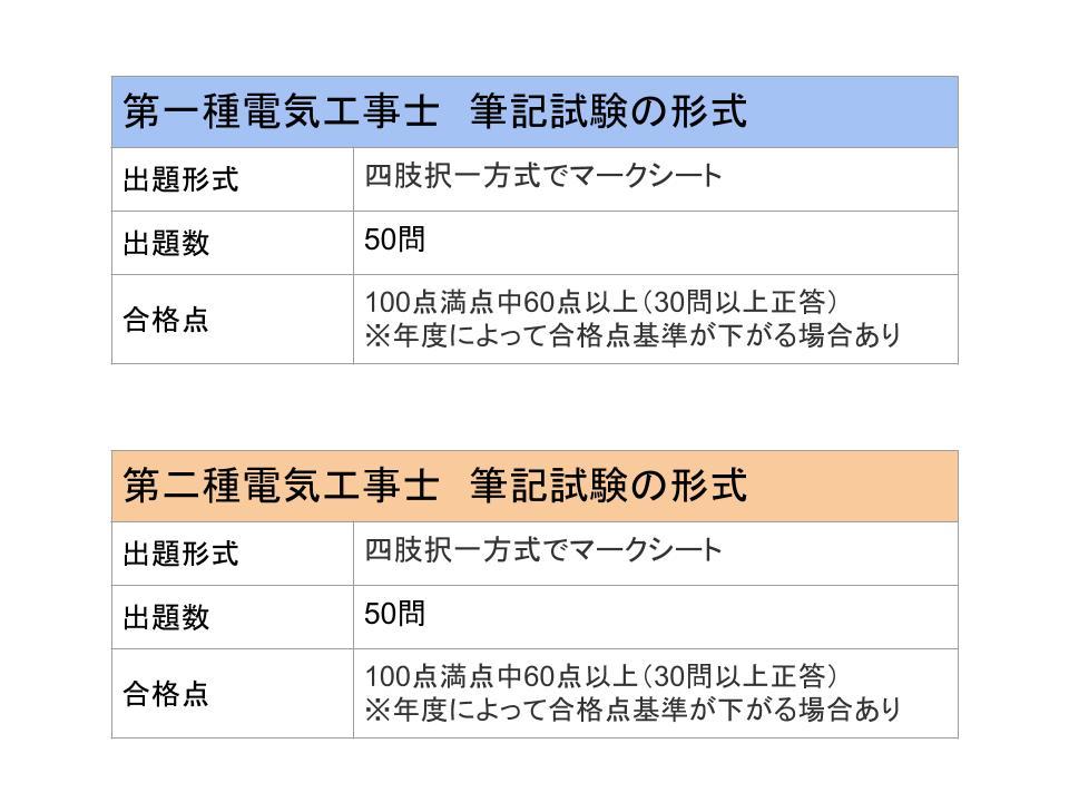 筆記試験・電気工事士の難易度と合格率