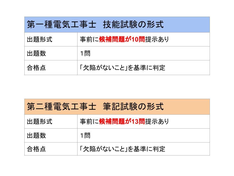 技能試験・電気工事士の難易度と合格率