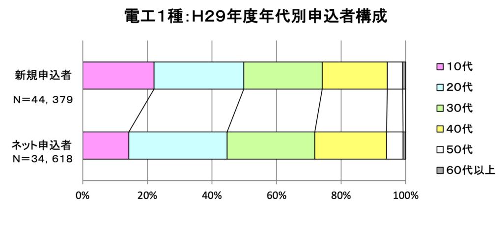 電気工事士の受験資格